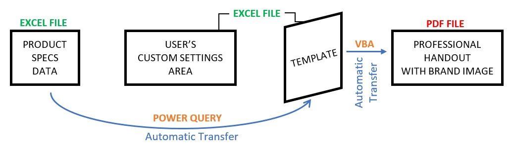 Custom PDF Handouts Generator | Célia Alves